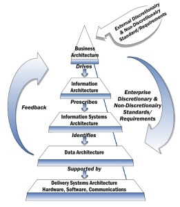 NIST_Enterprise_Architecture_Model