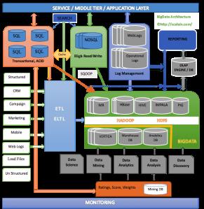 bigdata-scalein-architecture