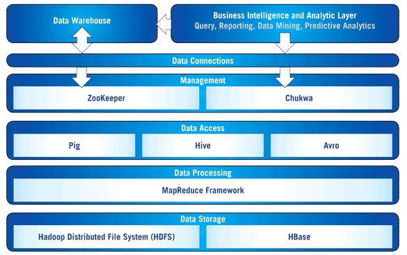 Architecture Difference between SAP Business Objects and IBM Cognos