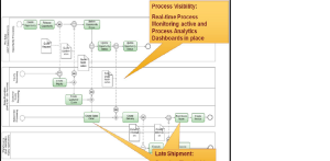 SAP Order Management L2C