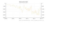 Trade_deficit_india_04to12