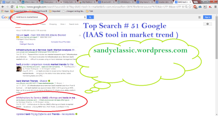 Top Search # 51 IAAS tool in market trend