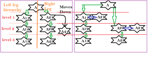 RaggedHierarchy due To Changes in One Leg