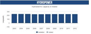 Hydro_ireland2