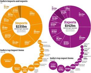 India exports imports