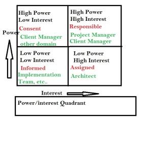 PowerInterestQuadrant